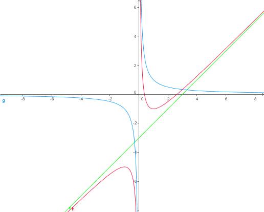 0708 Unterricht Mathematik Ma4-g - Gebrochen-rationale Funktionen
