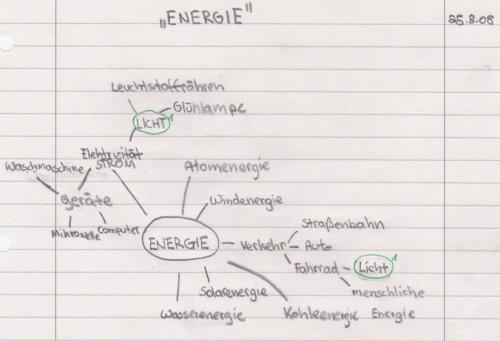0809 Unterricht Physik 7d - Energie