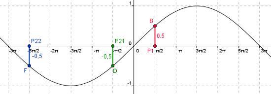 1011 Unterricht Mathematik 10a - Modellieren periodischer Vorgänge