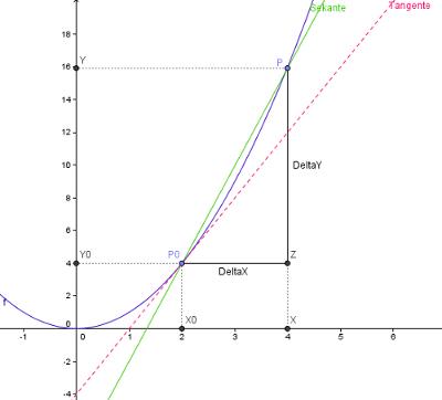 1011 Unterricht Mathematik 10a - Differenzialrechnung