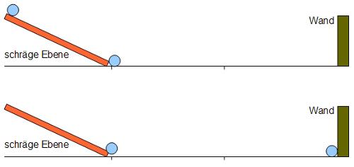 geschwindigkeit einer kugel