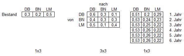 multiplikation von matrizen