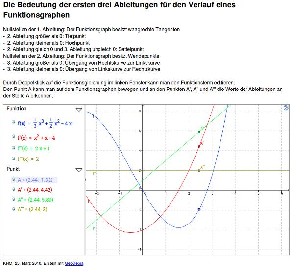 1314 Unterricht Mathematik 10e - Funktionsuntersuchungen