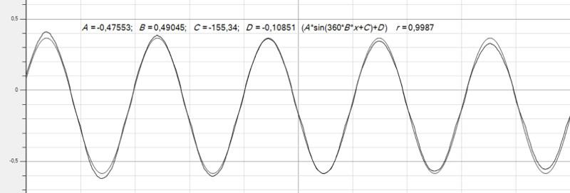 1415 Unterricht Physik 11PH2e - Schwingungen und Wellen