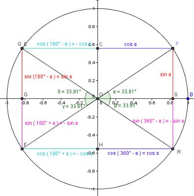 1011 unterricht mathematik 9c trigonometrie. Black Bedroom Furniture Sets. Home Design Ideas